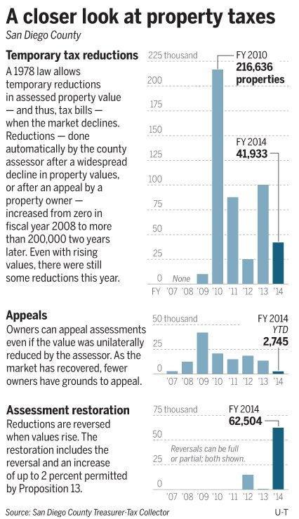 Union County Property Tax Bill
