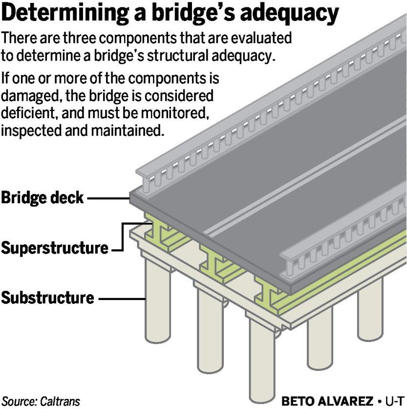 San Diego Lags At Fixing Deficient Bridges