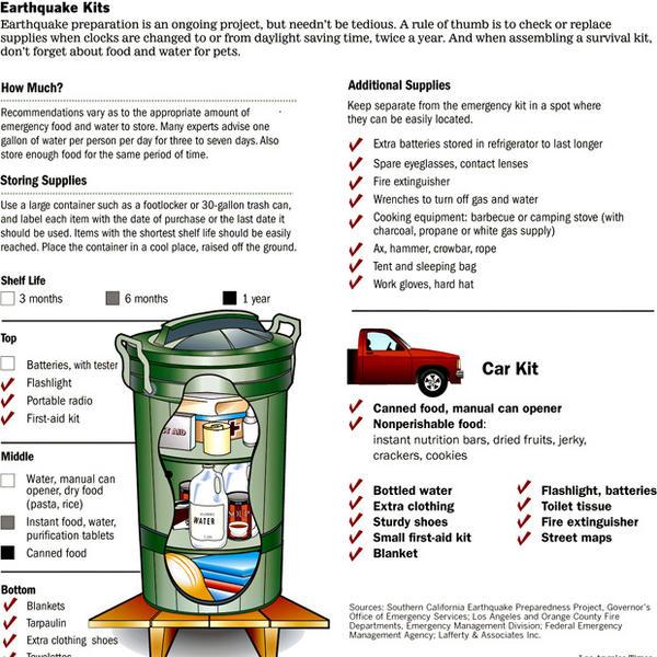 Earthquake preparation kit list