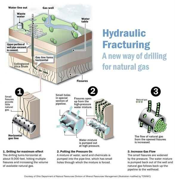 This diagram details how hydraulic fracturing works.