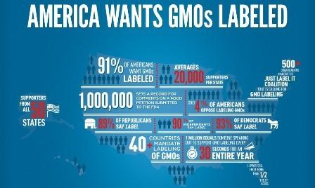 GMO fact map from Just Label It campaign.