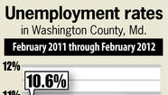 Washington County unemployment up in February