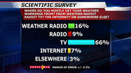 FactFinder 12 Survey: Tornado Safety