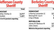 Incumbents win sheriff primaries in Jefferson, Berkeley counties