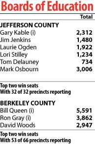 W.Va. primary results for school board races