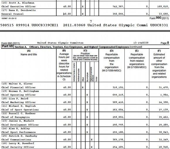 Compensation for the 11 highest paid U.S.Olympic Committee employees in 2011. Three others earned from $238,000 to $256,000.