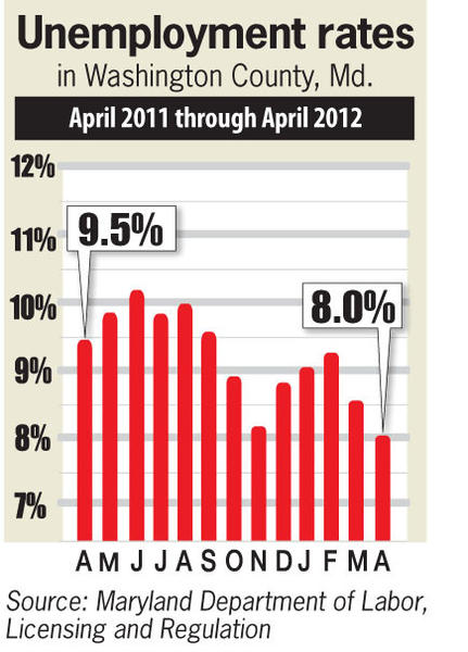 Unemployment rates in Washington County for the months April 2011 through April 2012.