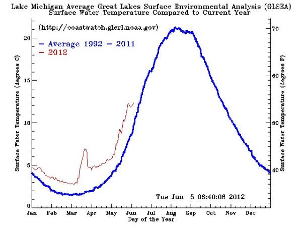 The Great Lakes Environmental Research Laboratory, a program of the National Oceanic and Atmospheric Association, put together a graph that plots the average temperature of Lake Michigan during 2012 compared to its twenty-year average. Since the beginning of the year, the graph shows above-normal temperatures with a spike during the hot spell in March.