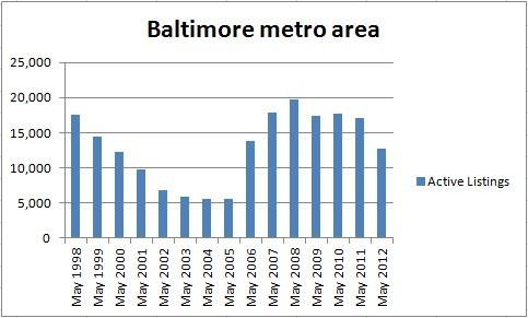 The number of homes for sale in the Baltimore area has dropped below its May 2006 level.