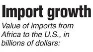 Graphic: Import growth
