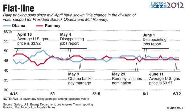 Chart of daily tracking polls since mid-April showing little change in the division of voter support for President Barack Obama and Mitt Romney.