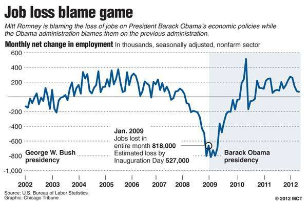 Chart showing monthly net change in employment in the U.S. from the beginning of the George W. Bush presidency to today; Mitt Romney is blaming the loss of jobs on Obama¿s economic policies while the Obama administration blames them on the previous administration.