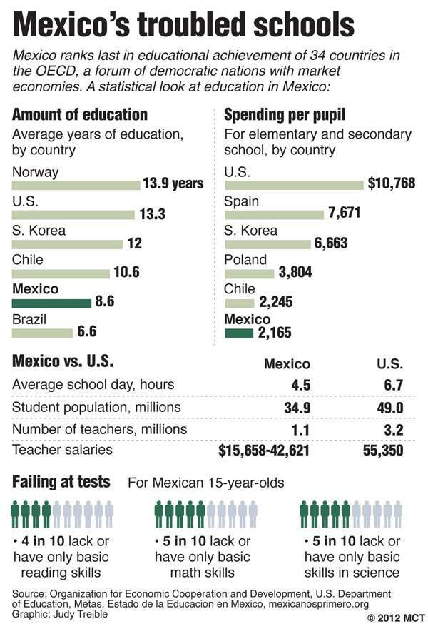 Charts compare statistics on Mexico's educational system with other nations; amount of education, spending per pupil; other statistics comparing Mexico with U.S. students and teachers.