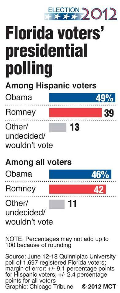 Latest polling results in Florida comparing how Hispanic vote in the presidential election to all voters; among Hispanics, President Barack Obama has a larger edge over challenger Mitt Romney than among all voters.