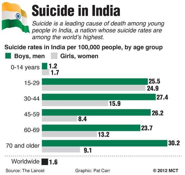 Chart showing suicide rates among people in India, by age group; suicide is a leading cause of death among Indian youth.