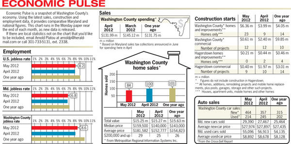 Economic Pulse for Washington County for May 2012