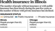 Graphic: The number of uninsured in Illinois has increased as the number of private insurance holders has dropped.