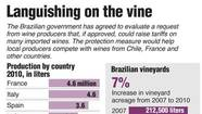 Graphic: Languishing on the vine