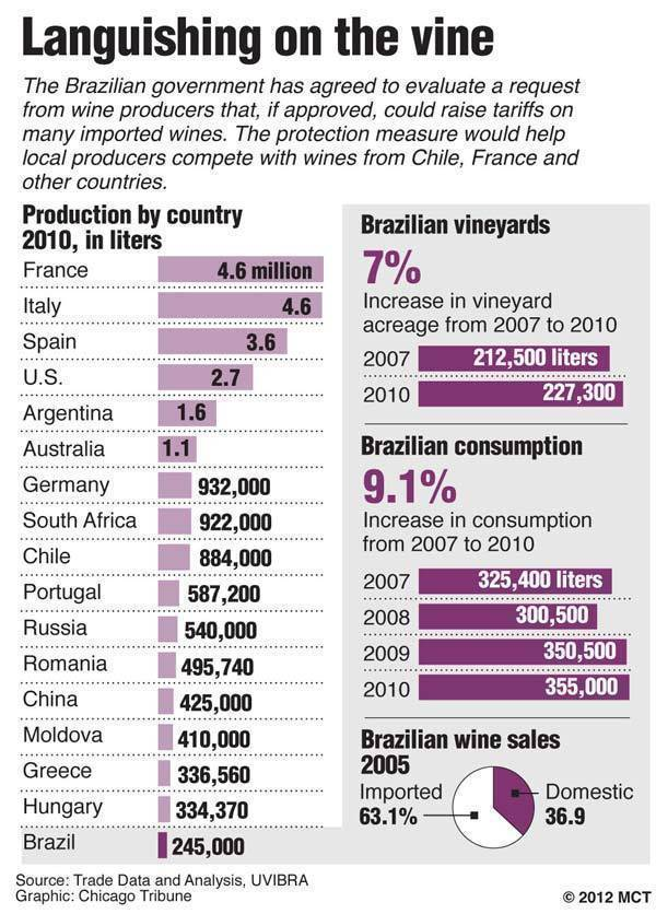 Chart comparing the top wine producing countries in the world, 2010, and a look at Brazilian wine consumption and sales; wine producers in Brazil hope the government will approve a tariff on imported wine to help them better compete.