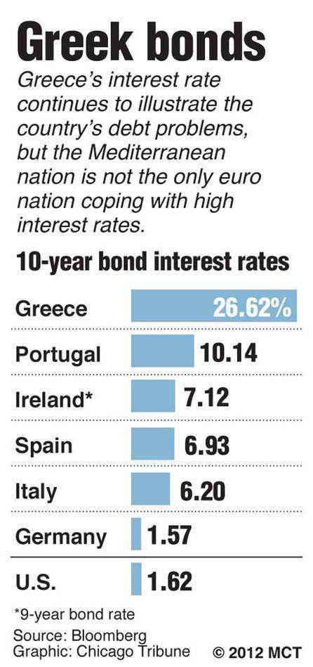 Chart comparing 10-year bond interest rates among Greece, Portugal, Ireland, Spain, Italy, Germany and the United States; Greece continues to struggle with debt problems and high interest rates.