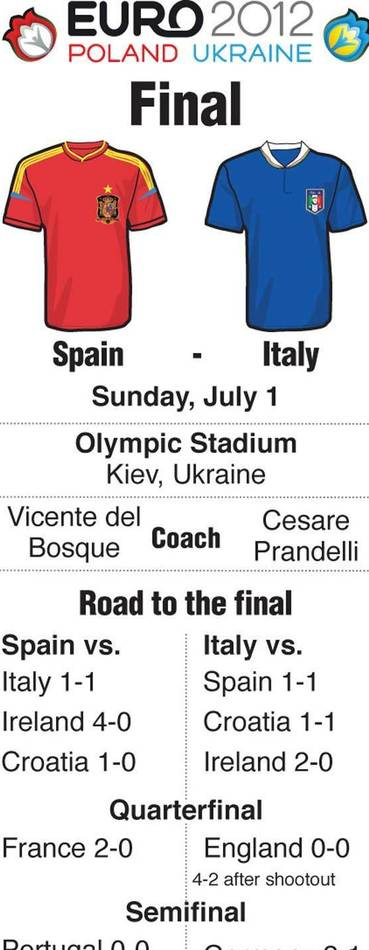Table showing wins that brought Spain and Italy to the Euro 2012 final, to be played Sunday at Kiev.