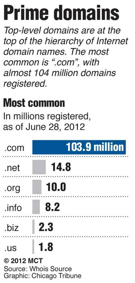 "Chart listing the top Internet domain names in the world; "".com"" is still the most common, with more than five times as many registered sites as "".net."""