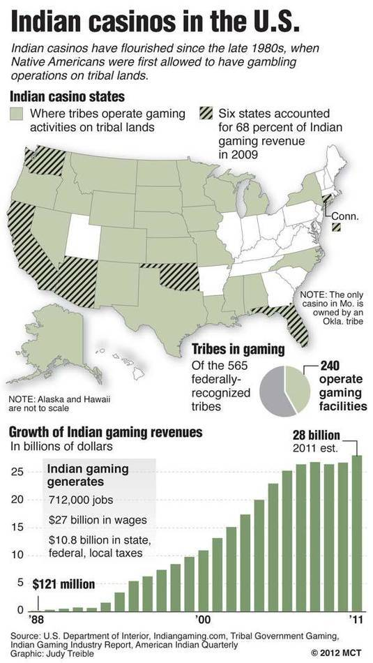 U.S. map shows states where Indian casinos operate on tribal lands; chart shows percent of federally-recgonized tribes that run casinos; chart shows growth in Indian gaming revenues.