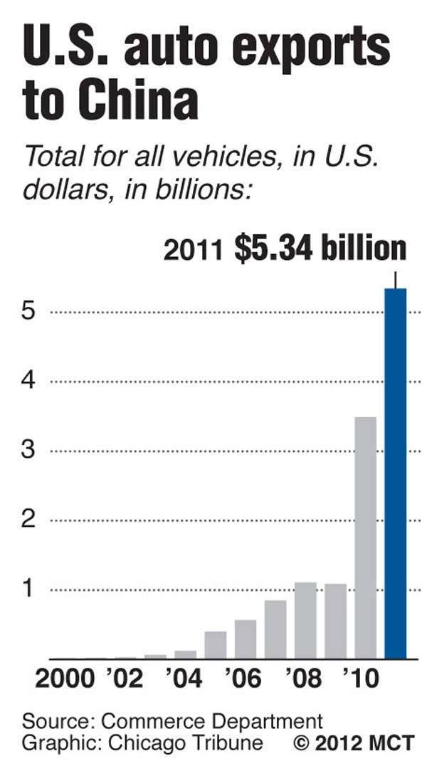 Bar chart showing U.S. auto exports to China, 2000 to 2011.