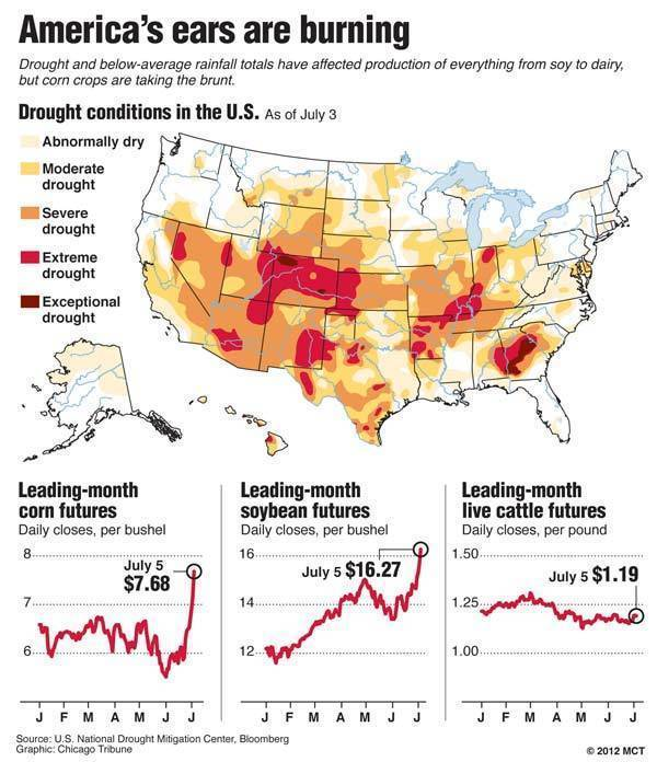 Map of the U.S. showing drought and below-average rainfall totals, which have adversely affected agriculture, especially corn; includes charts showing corn, soybean and live cattle futures.