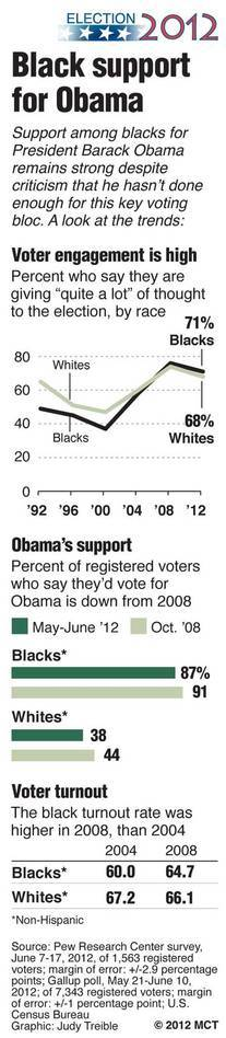 Charts show the trend in voter engagement for black and white registered voters, 1992-2012; Gallup poll on black support for President Barack Obama, 2008 vs 2012 and percent of black voter turnout 2004 and 2008. Some African-Americans say Obama has not done enough for them, while he addresses the needs of other Democratic party voting blocs. The NAACP holds its annual convention next week and both presidential candidates will speak there.
