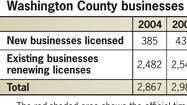 Washington County businesses