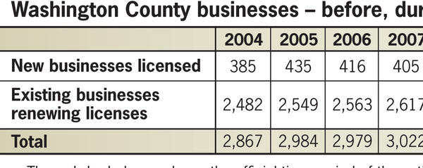Washington County businesses - before, during and after recession