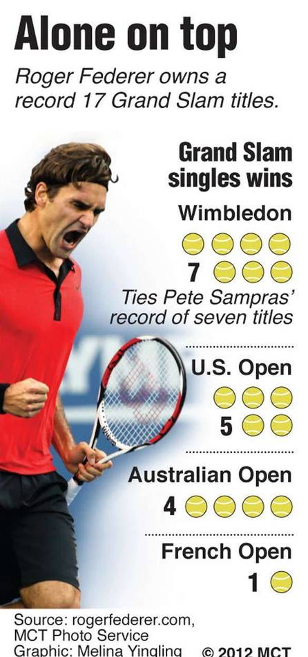 Chart showing Grand Slam tennis tournaments won by Roger Federer, by event; Federer owns a record 17 Grand Slam titles with his win at Wimbledon.