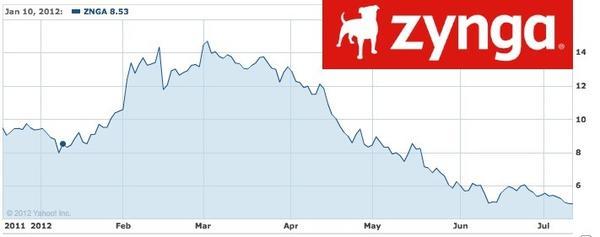 Zynga's share price has slid below half of its December IPO price.