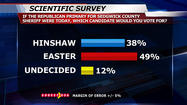 FactFinder 12 Scientific Survey: Bennett, Easter Gather Support