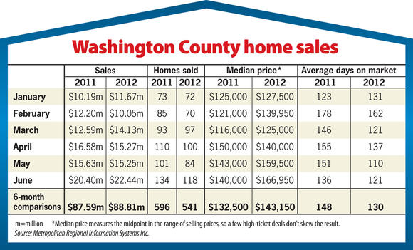 Washington County home sales