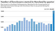 Maryland had highest rate of new foreclosure filings in U.S.