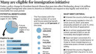 Graphic: Many are eligible for illegal immigration initiative