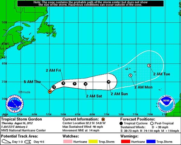 Tropical Storm Gordon is not expected to impact North America.