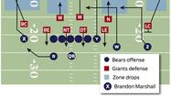"On Brandon Marshall's 21-yard touchdown reception Friday night, the Bears had their Posse personnel (three wide receivers, one back, one tight end) on the field in a ""Doubles Slot"" formation."