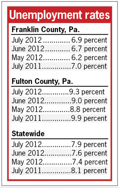 Franklin, Fulton counties' unemployment