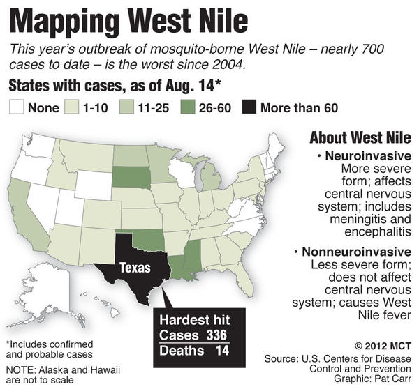 U.S. map showing states with cases of mosquito-borne West Nile, as of Aug. 14; this year's outbreak is the worst since 2004. MCT 2012<p>