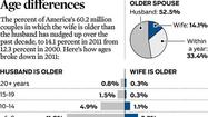 Age differences, by the numbers