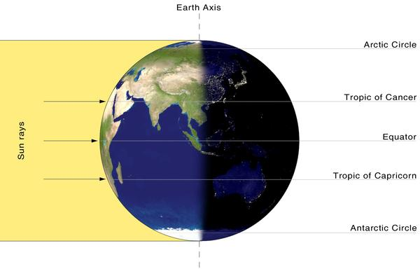 The Earth's axis is upright twice a year at the vernal and autumnal equinoxes.