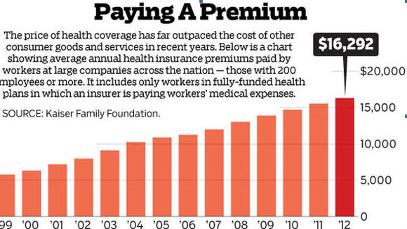 Rising Health Insurance Premiums