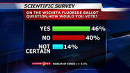 FactFinder 12 Survey: Wichitans split on fluoride