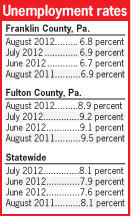 Pennsylvania unemployment rates