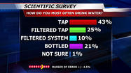 FactFinder 12 Survey: Fluoride Questions