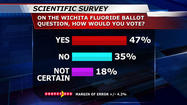 FactFinder 12 Survey: More residents unsure about fluoride