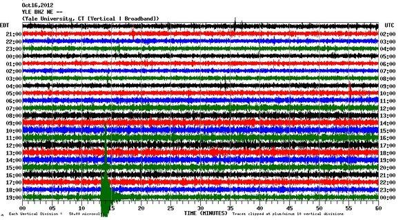 Tuesday evening's quake shows as a green splotch at the lower left of the graph, recorded at Yale University in New Haven.